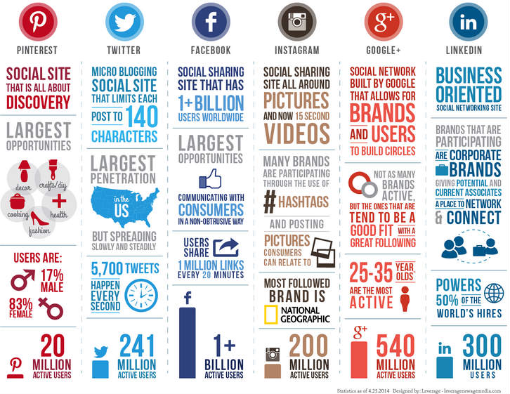 comparing-all-social-media-infographic