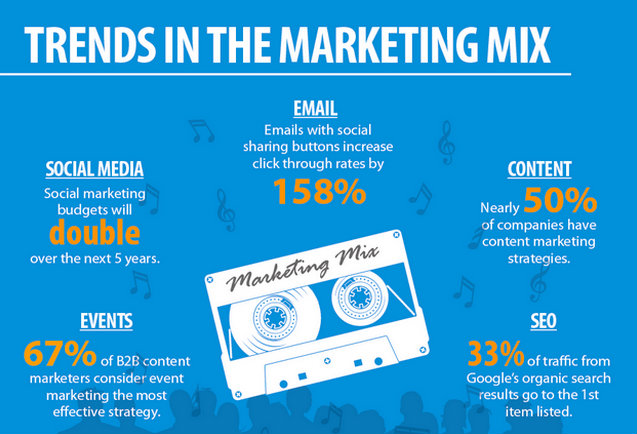 marketing-mix-infographic