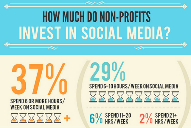 non-profits-social-media-infographic